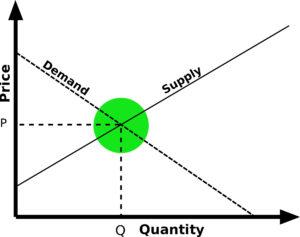 Law of Equilibrium